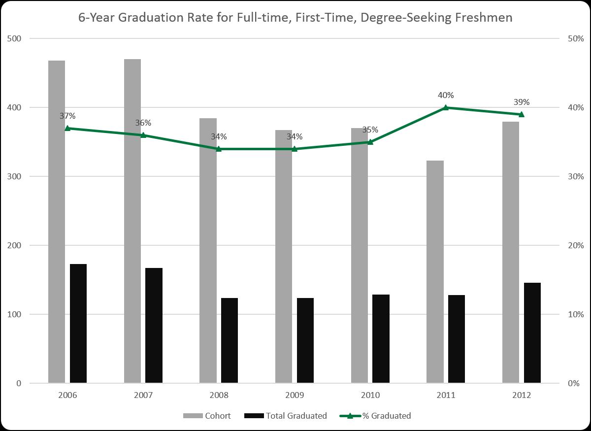 6-Year Graduation Rates