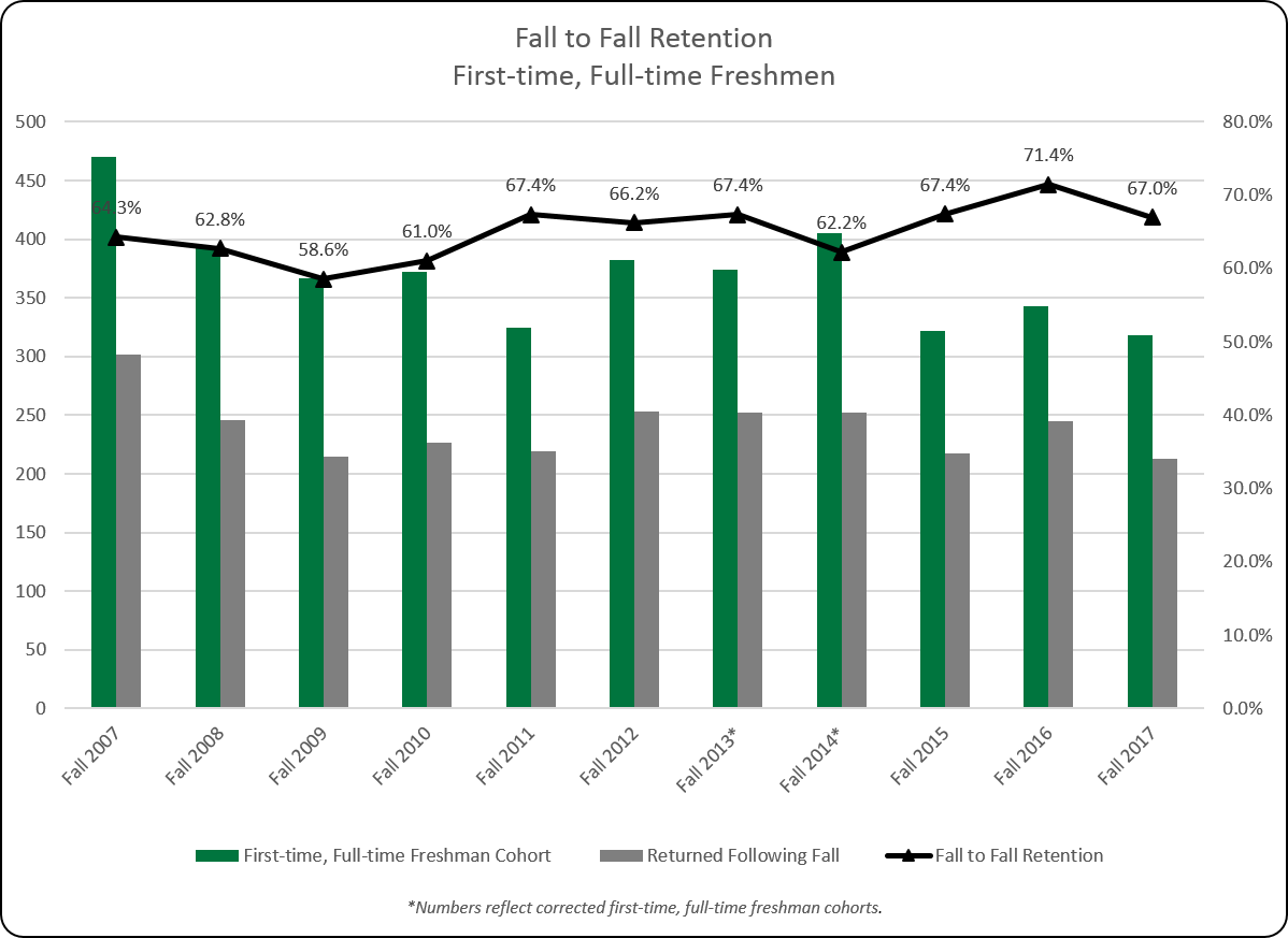 First-time, Full-time Freshman Retention