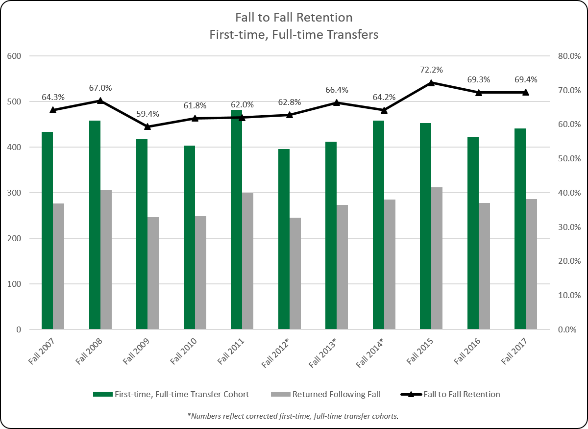 First-time, Full-time Transfer Retention