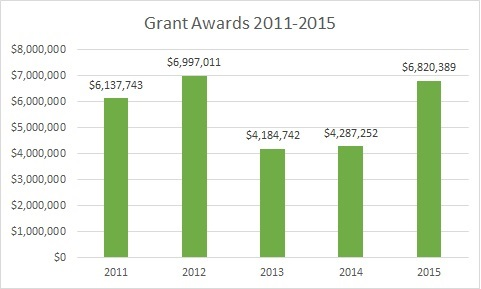 Grants Trends 1